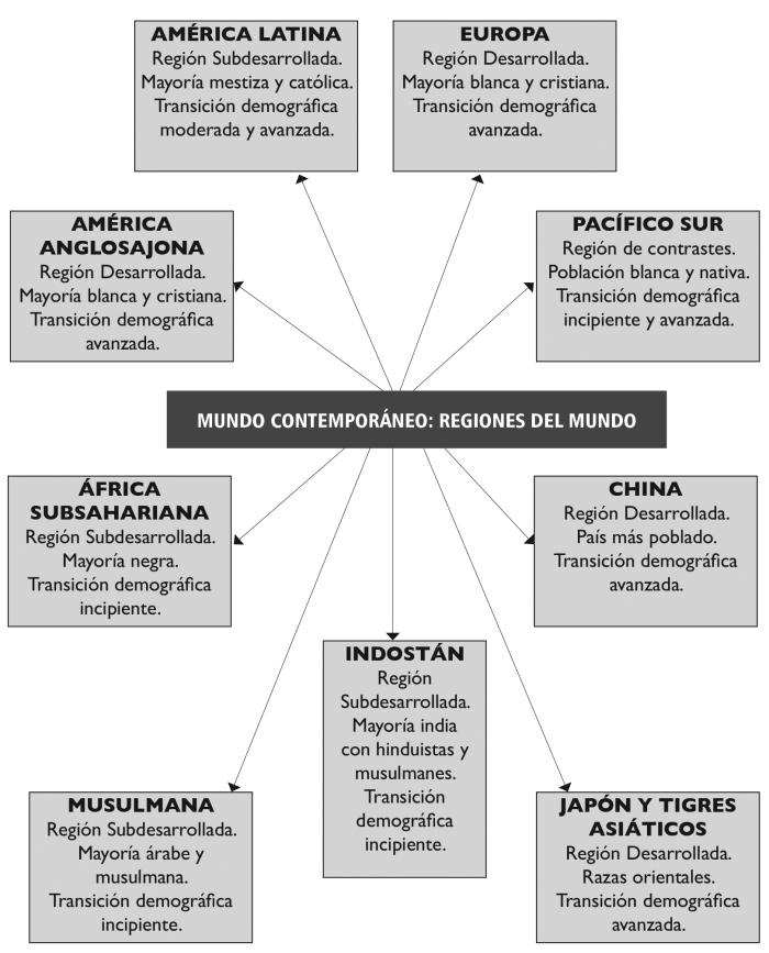 las-regiones-del-mundo-4