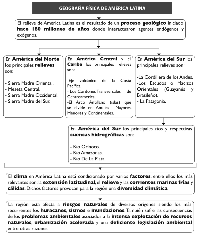 geo-fc3adsica-de-amc3a9rica-latina-4