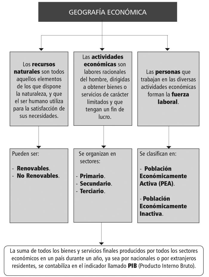 Guía GE - Geo económica_conceptos generales(WEB).indd