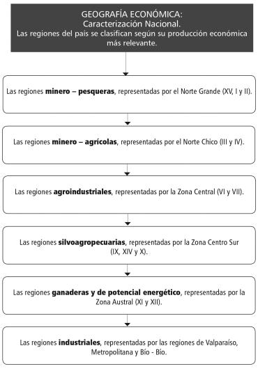 Guía GE - Geo economica_caracterizacion nacional(WEB).indd